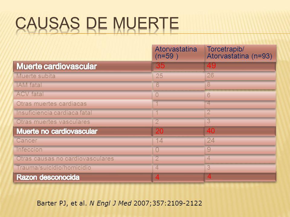 ACV fatal 3 3 4 4 Trauma/suicidio/homicidio 4 4 2 2 Otras causas no cardiovasculares 9 9 0 0 Infeccion 24 14 Cancer 3 3 2 2 Otras muertes vasculares 2