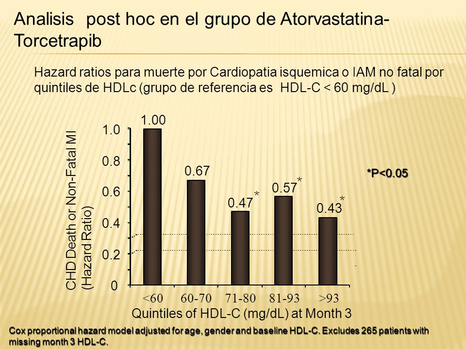 Cox proportional hazard model adjusted for age, gender and baseline HDL-C. Excludes 265 patients with missing month 3 HDL-C. Hazard ratios para muerte