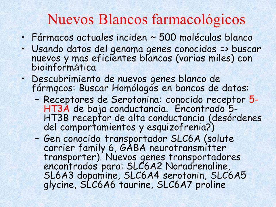Nuevos Blancos farmacológicos Fármacos actuales inciden ~ 500 moléculas blanco Usando datos del genoma genes conocidos => buscar nuevos y mas eficient