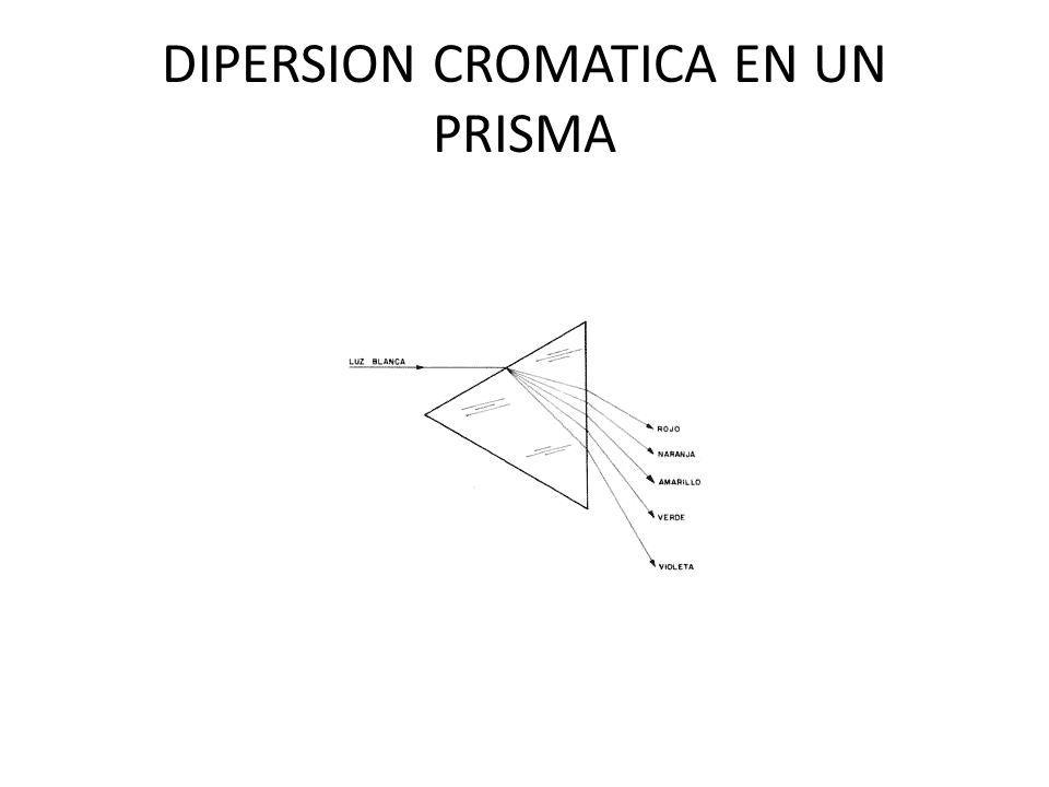DIPERSION CROMATICA EN UN PRISMA