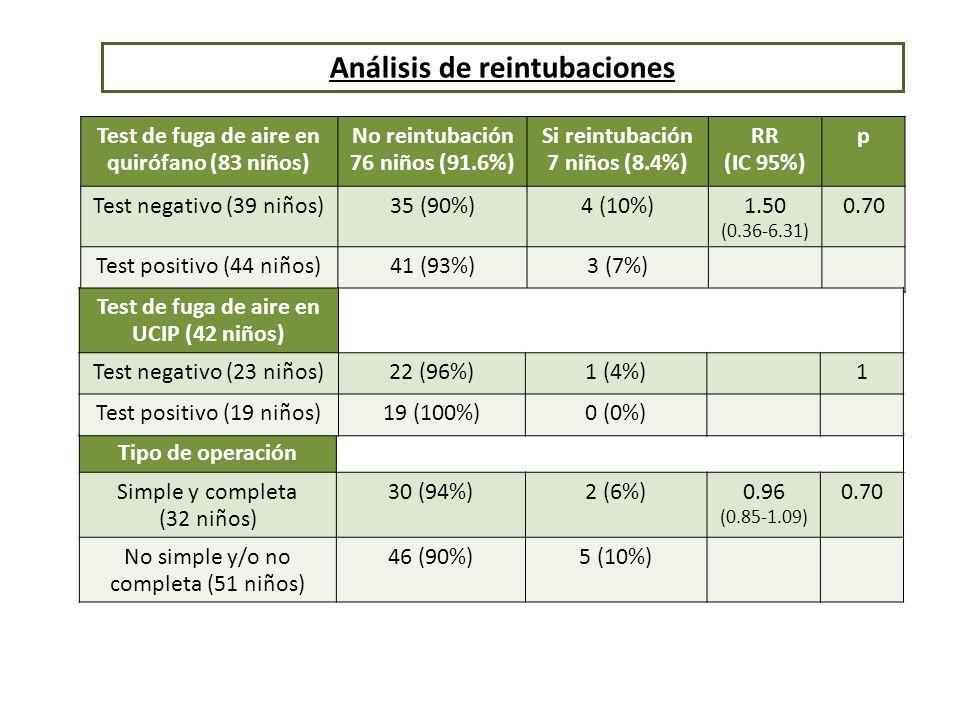 Análisis de reintubaciones Test de fuga de aire en quirófano (83 niños) No reintubación 76 niños (91.6%) Si reintubación 7 niños (8.4%) RR (IC 95%) p