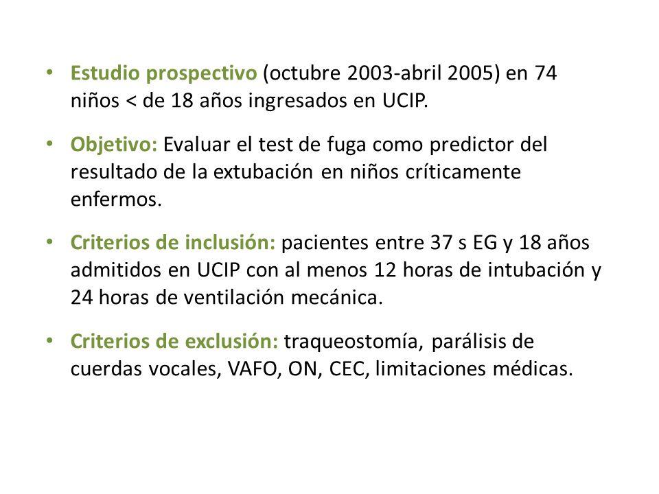 Estudio prospectivo (octubre 2003-abril 2005) en 74 niños < de 18 años ingresados en UCIP. Objetivo: Evaluar el test de fuga como predictor del result