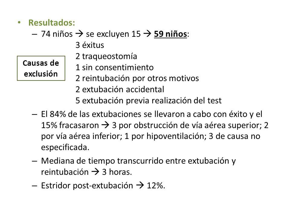 Resultados: – 74 niños se excluyen 15 59 niños: 3 éxitus 2 traqueostomía 1 sin consentimiento 2 reintubación por otros motivos 2 extubación accidental