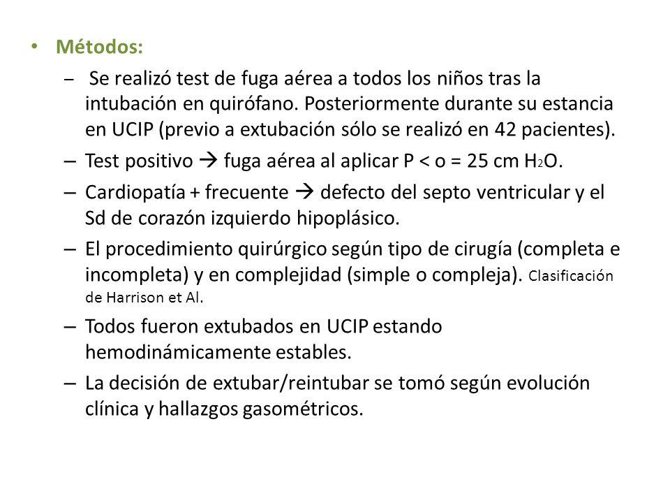 Métodos: – Se realizó test de fuga aérea a todos los niños tras la intubación en quirófano. Posteriormente durante su estancia en UCIP (previo a extub