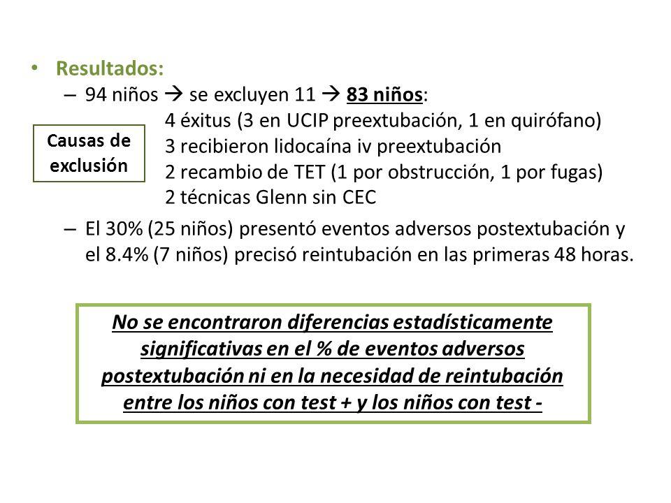 Resultados: – 94 niños se excluyen 11 83 niños: 4 éxitus (3 en UCIP preextubación, 1 en quirófano) 3 recibieron lidocaína iv preextubación 2 recambio