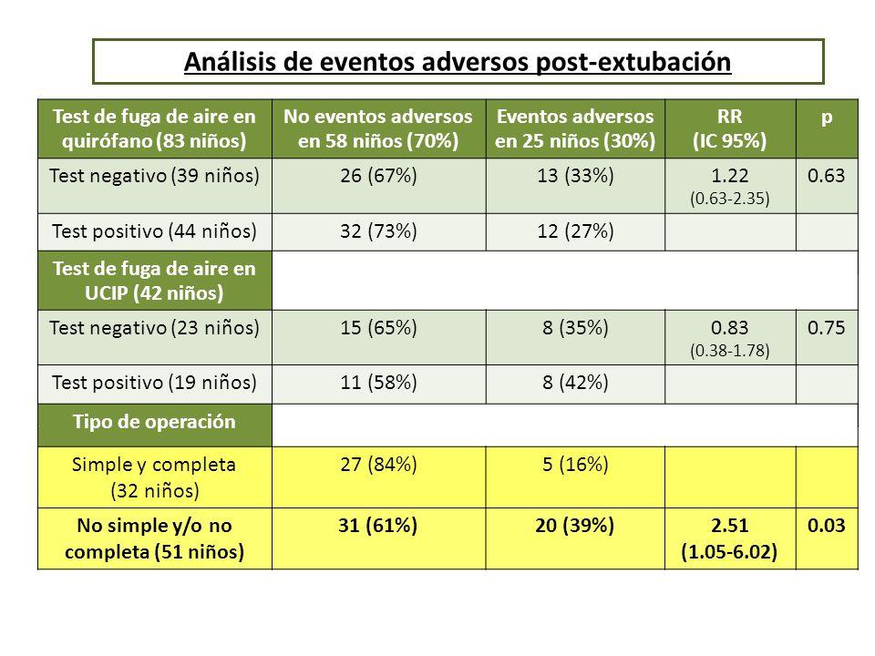 Test de fuga de aire en quirófano (83 niños) No eventos adversos en 58 niños (70%) Eventos adversos en 25 niños (30%) RR (IC 95%) p Test negativo (39