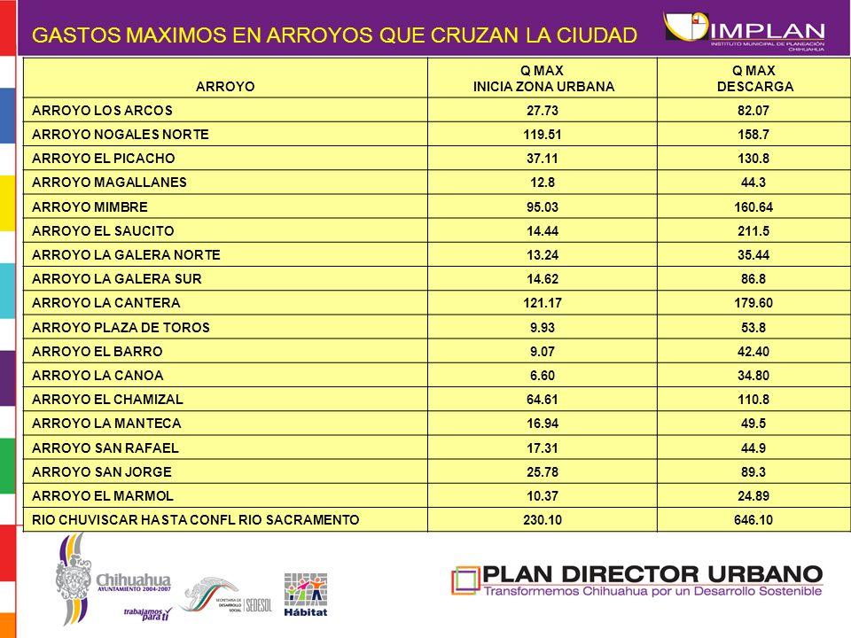 ARROYO Q MAX INICIA ZONA URBANA Q MAX DESCARGA ARROYO LOS ARCOS27.7382.07 ARROYO NOGALES NORTE119.51158.7 ARROYO EL PICACHO37.11130.8 ARROYO MAGALLANE