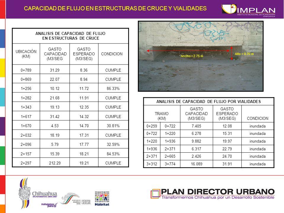 CAPACIDAD DE FLUJO EN ESTRUCTURAS DE CRUCE Y VIALIDADES ANALISIS DE CAPACIDAD DE FLUJO EN ESTRUCTURAS DE CRUCE UBICACIÓN (KM) GASTO CAPACIDAD (M3/SEG