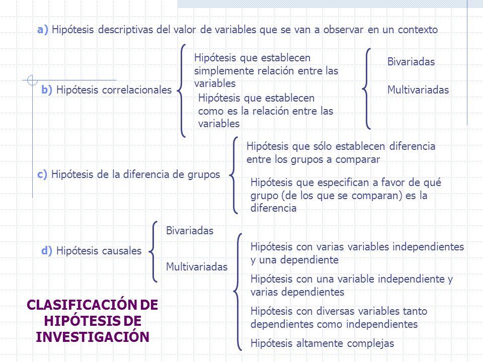 a) Hipótesis descriptivas del valor de variables que se van a observar en un contexto b) Hipótesis correlacionales Hipótesis que establecen simplement