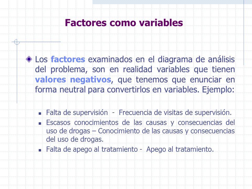 Factores como variables Los factores examinados en el diagrama de análisis del problema, son en realidad variables que tienen valores negativos, que tenemos que enunciar en forma neutral para convertirlos en variables.