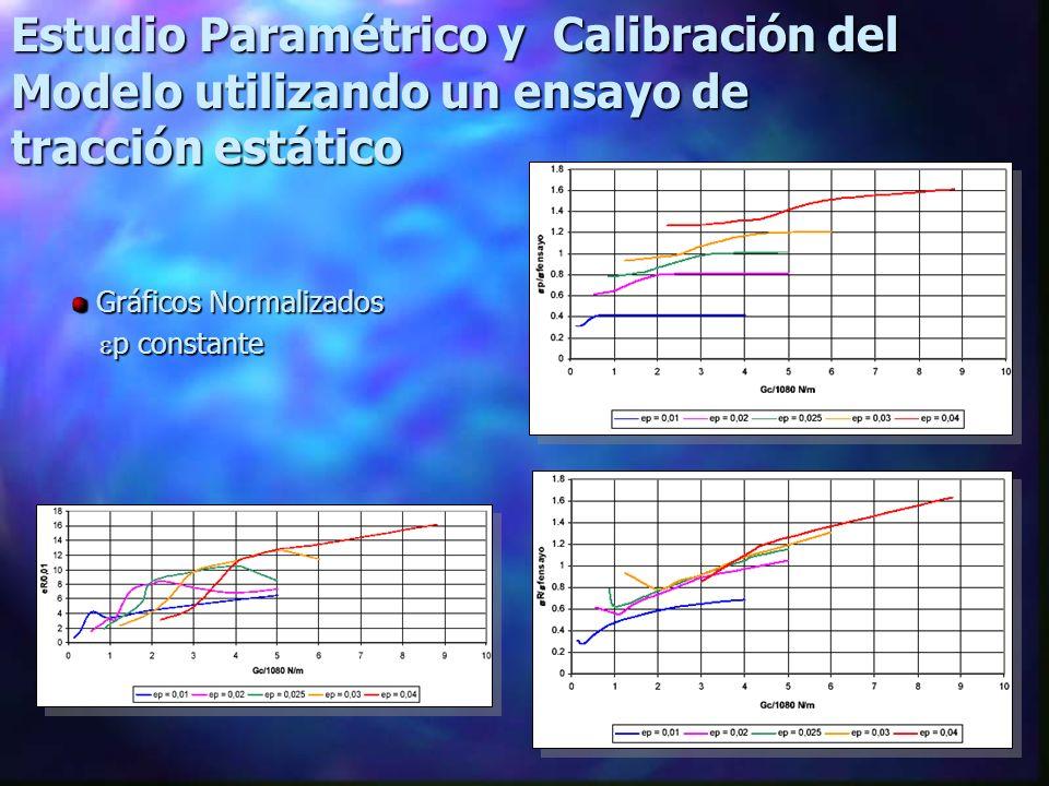 Estudio Paramétrico y Calibración del Modelo utilizando un ensayo de tracción estático Gráficos Normalizados Gráficos Normalizados p constante p constante