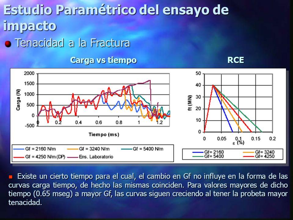 Estudio Paramétrico del ensayo de impacto Tenacidad a la Fractura Tenacidad a la Fractura n Existe un cierto tiempo para el cual, el cambio en Gf no influye en la forma de las curvas carga tiempo, de hecho las mismas coinciden.