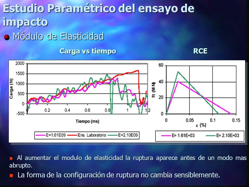 Estudio Paramétrico del ensayo de impacto Módulo de Elasticidad Módulo de Elasticidad n Al aumentar el modulo de elasticidad la ruptura aparece antes de un modo mas abrupto.