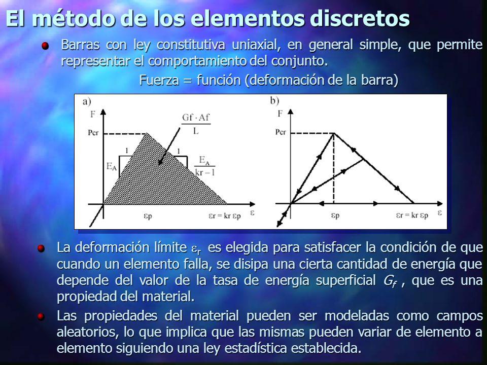 Carga vs tiempo Estudio Paramétrico del ensayo de impacto Amortiguamiento Amortiguamiento n Las curvas carga tiempo son similares, a mayores amortiguamientos se reducen las oscilaciones en la respuesta produciéndose un incremento en el tiempo de rotura.
