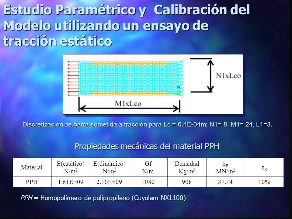 Estudio Paramétrico y Calibración del Modelo utilizando un ensayo de tracción estático Discretización de barra sometida a tracción para Lc = 6.4E-04m; N1= 8, M1= 24, L1=3.