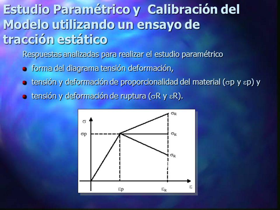 Influencia de la tenacidad, Gf, en la forma de la relación tensión deformación global y elemental para valores de p constantes en cada serie y para un valor de Gf constante.