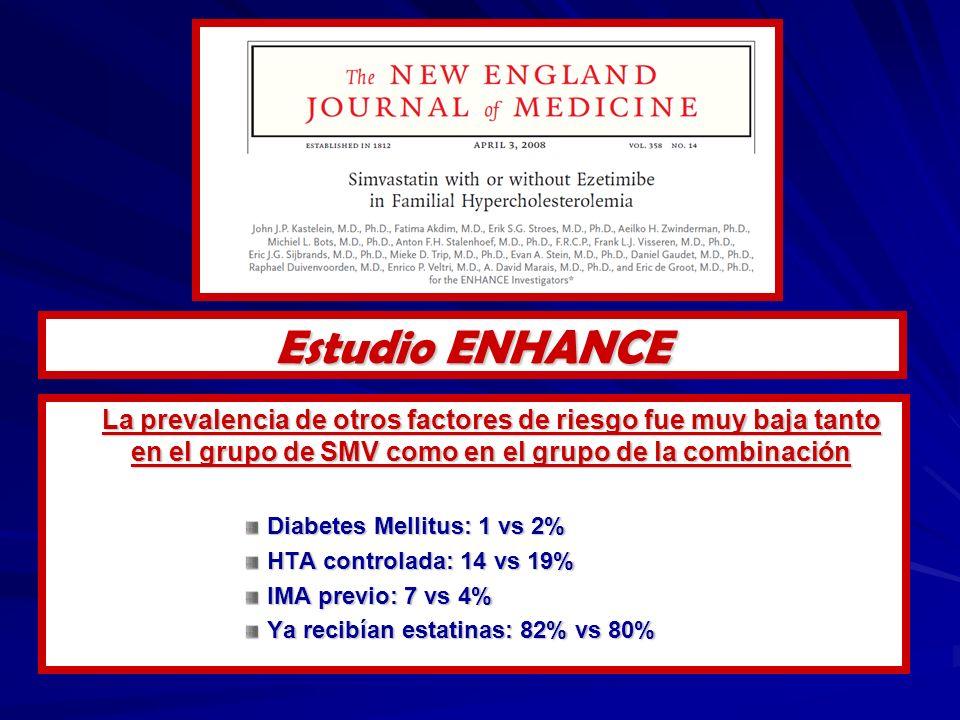 La prevalencia de otros factores de riesgo fue muy baja tanto en el grupo de SMV como en el grupo de la combinación Diabetes Mellitus: 1 vs 2% HTA controlada: 14 vs 19% IMA previo: 7 vs 4% Ya recibían estatinas: 82% vs 80% Estudio ENHANCE