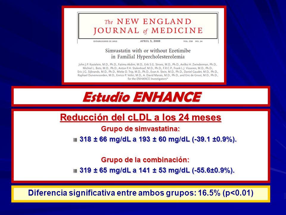 Reducción del cLDL a los 24 meses Grupo de simvastatina: 318 ± 66 mg/dL a 193 ± 60 mg/dL (-39.1 ±0.9%). Grupo de la combinación: 319 ± 65 mg/dL a 141