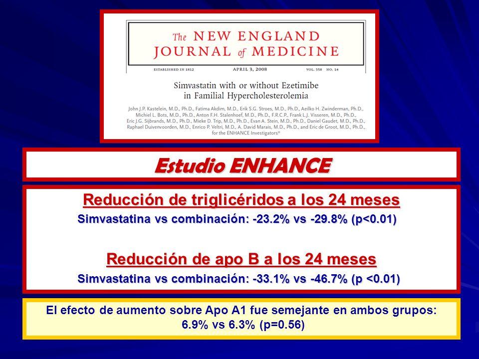 Reducción de triglicéridos a los 24 meses Simvastatina vs combinación: -23.2% vs -29.8% (p<0.01) Reducción de apo B a los 24 meses Simvastatina vs combinación: -33.1% vs -46.7% (p <0.01) El efecto de aumento sobre Apo A1 fue semejante en ambos grupos: 6.9% vs 6.3% (p=0.56) Estudio ENHANCE