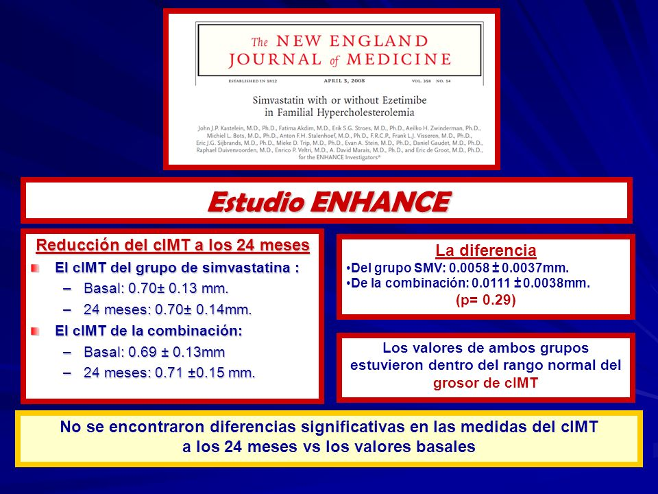 Reducción del cIMT a los 24 meses El cIMT del grupo de simvastatina : –Basal: 0.70± 0.13 mm. –24 meses: 0.70± 0.14mm. El cIMT de la combinación: –Basa