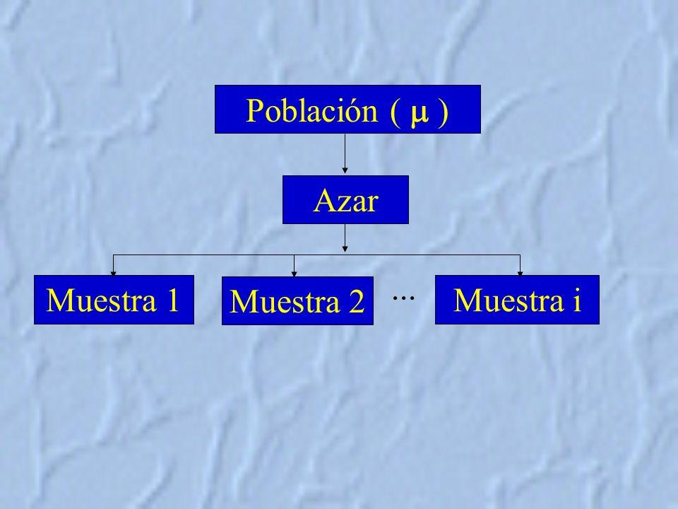 Azar Población ( ) Muestra 2 Muestra 1Muestra i...