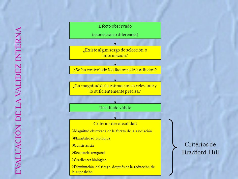 EVALUACIÓN DE LA VALIDEZ INTERNA Efecto observado (asociáción o diferencia) ¿Existe algún sesgo de selección o información.