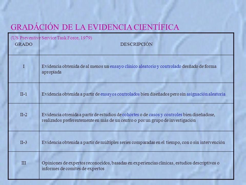 GRADÁCIÓN DE LA EVIDENCIA CIENTÍFICA (US Preventive Service Task Force, 1979) GRADODESCRIPCIÓN IEvidencia obtenida de al menos un ensayo clínico aleatorio y controlado desñado de forma apropiada II-1Evidencia obtenida a partir de ensayos controlados bien diseñados pero sin asignación aleatoria II-2Evidencia otrenida a partir de estudios de cohortes o de casos y controles bien diseñadose, realizados preferentemente en más de un centro o por un grupo de investigación II-3Evidencia obtenida a partir de múltiples series comparadas en el tiempo, con o sin intervención IIIOpiniones de expertos reconocidos, basadas en experiencias clínicas, estudios descriptivos o informes de comités de expertos