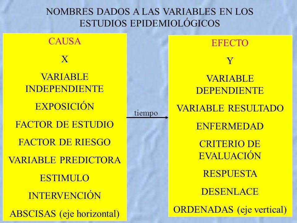 NOMBRES DADOS A LAS VARIABLES EN LOS ESTUDIOS EPIDEMIOLÓGICOS CAUSA X VARIABLE INDEPENDIENTE EXPOSICIÓN FACTOR DE ESTUDIO FACTOR DE RIESGO VARIABLE PREDICTORA ESTIMULO INTERVENCIÓN ABSCISAS (eje horizontal) EFECTO Y VARIABLE DEPENDIENTE VARIABLE RESULTADO ENFERMEDAD CRITERIO DE EVALUACIÓN RESPUESTA DESENLACE ORDENADAS (eje vertical) tiempo