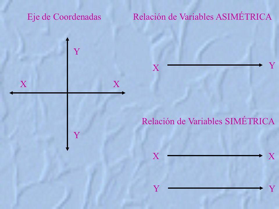 Y Y XX Eje de Coordenadas Relación de Variables SIMÉTRICA Relación de Variables ASIMÉTRICA Y X X X Y Y