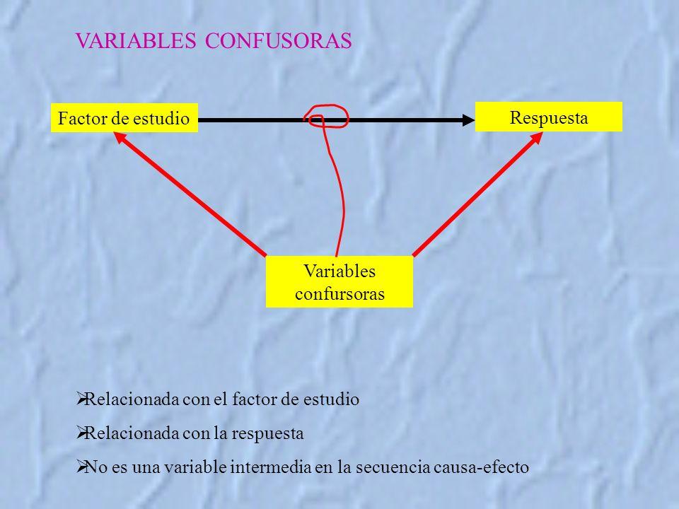 VARIABLES CONFUSORAS Factor de estudio Respuesta Variables confursoras Relacionada con el factor de estudio Relacionada con la respuesta No es una variable intermedia en la secuencia causa-efecto