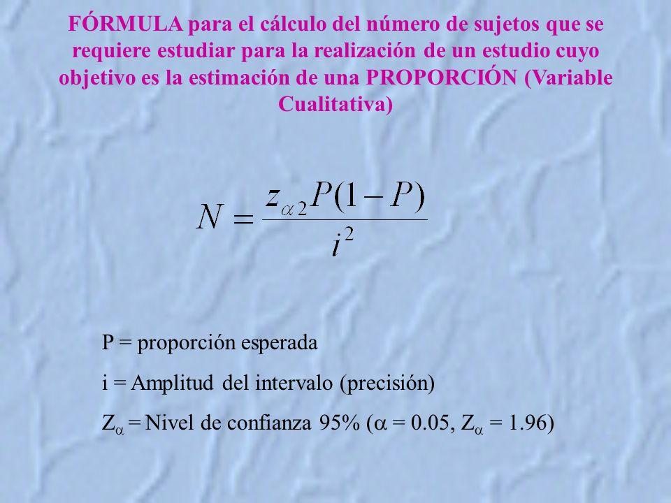FÓRMULA para el cálculo del número de sujetos que se requiere estudiar para la realización de un estudio cuyo objetivo es la estimación de una PROPORCIÓN (Variable Cualitativa) P = proporción esperada i = Amplitud del intervalo (precisión) Z = Nivel de confianza 95% ( = 0.05, Z = 1.96)