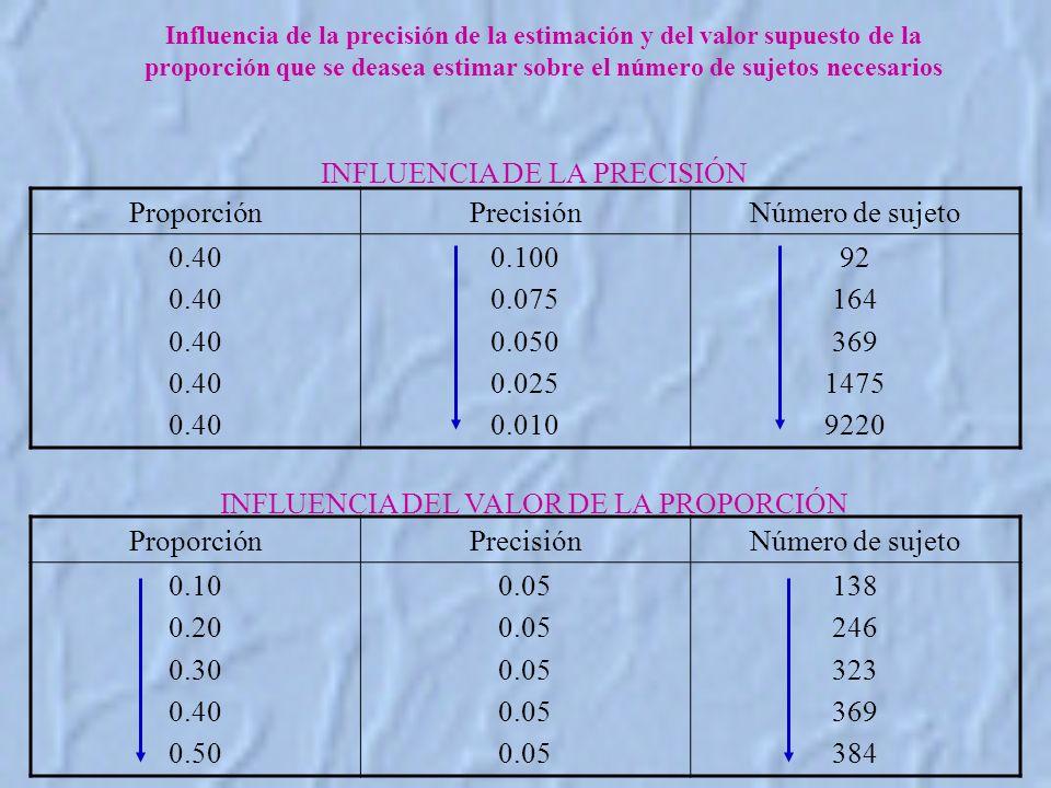 Influencia de la precisión de la estimación y del valor supuesto de la proporción que se deasea estimar sobre el número de sujetos necesarios ProporciónPrecisiónNúmero de sujeto 0.40 0.100 0.075 0.050 0.025 0.010 92 164 369 1475 9220 INFLUENCIA DE LA PRECISIÓN ProporciónPrecisiónNúmero de sujeto 0.10 0.20 0.30 0.40 0.50 0.05 138 246 323 369 384 INFLUENCIA DEL VALOR DE LA PROPORCIÓN