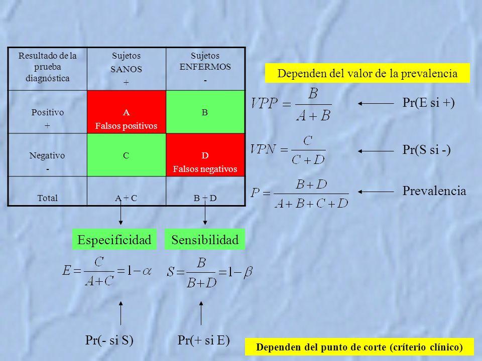 Resultado de la prueba diagnóstica Sujetos SANOS + Sujetos ENFERMOS - Positivo + A Falsos positivos B Negativo - CD Falsos negativos TotalA + CB + D SensibilidadEspecificidad Pr(E si +) Pr(S si -) Prevalencia Dependen del punto de corte (críterio clínico) Dependen del valor de la prevalencia Pr(- si S)Pr(+ si E)