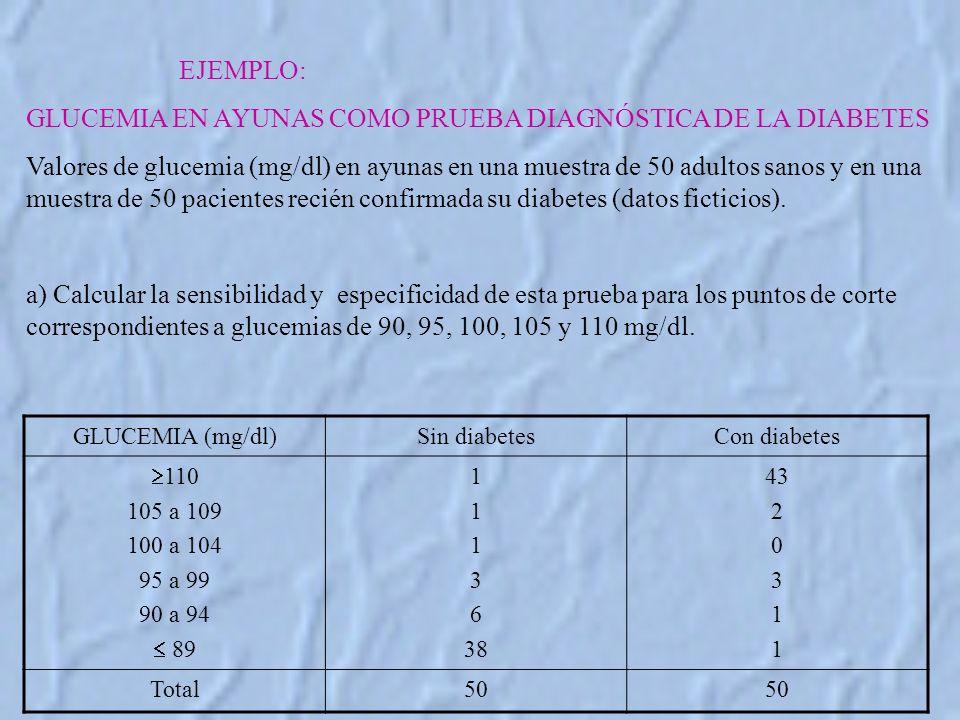 EJEMPLO: GLUCEMIA EN AYUNAS COMO PRUEBA DIAGNÓSTICA DE LA DIABETES Valores de glucemia (mg/dl) en ayunas en una muestra de 50 adultos sanos y en una muestra de 50 pacientes recién confirmada su diabetes (datos ficticios).