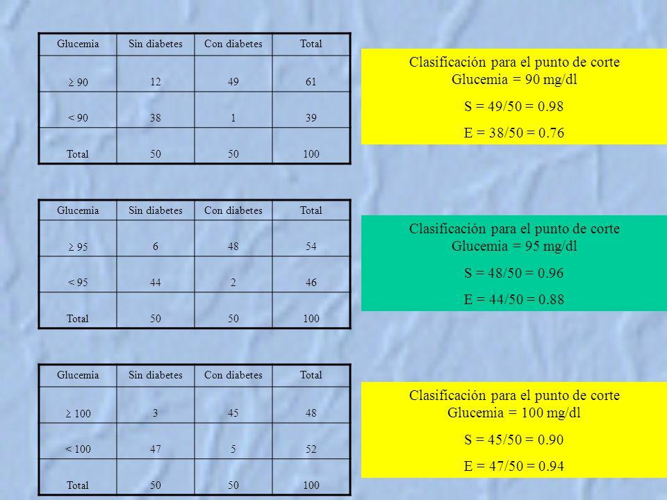 GlucemiaSin diabetesCon diabetesTotal 90 124961 < 9038139 Total50 100 GlucemiaSin diabetesCon diabetesTotal 95 64854 < 9544246 Total50 100 GlucemiaSin diabetesCon diabetesTotal 100 34548 < 10047552 Total50 100 Clasificación para el punto de corte Glucemia = 90 mg/dl S = 49/50 = 0.98 E = 38/50 = 0.76 Clasificación para el punto de corte Glucemia = 95 mg/dl S = 48/50 = 0.96 E = 44/50 = 0.88 Clasificación para el punto de corte Glucemia = 100 mg/dl S = 45/50 = 0.90 E = 47/50 = 0.94