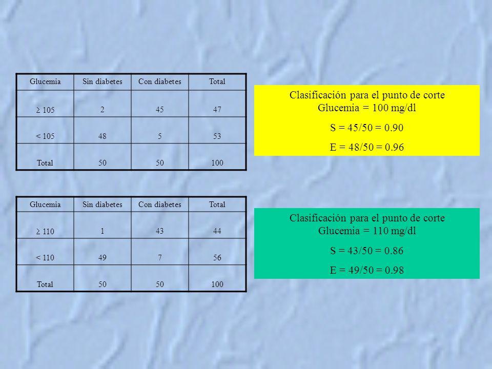 GlucemiaSin diabetesCon diabetesTotal 105 24547 < 10548553 Total50 100 GlucemiaSin diabetesCon diabetesTotal 110 14344 < 11049756 Total50 100 Clasificación para el punto de corte Glucemia = 100 mg/dl S = 45/50 = 0.90 E = 48/50 = 0.96 Clasificación para el punto de corte Glucemia = 110 mg/dl S = 43/50 = 0.86 E = 49/50 = 0.98