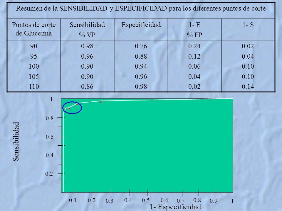 Resumen de la SENSIBILIDAD y ESPECIFICIDAD para los diferentes puntos de corte Puntos de corte de Glucemia Sensibilidad % VP Especificidad1- E % FP 1- S 90 95 100 105 110 0.98 0.96 0.90 0.86 0.76 0.88 0.94 0.96 0.98 0.24 0.12 0.06 0.04 0.02 0.04 0.10 0.14 Sensibilidad 1- Especificidad 0.2 0.4 0.6 0.8 1 0.10.2 0.3 0.40.50.6 0.7 0.8 0.9 1.....