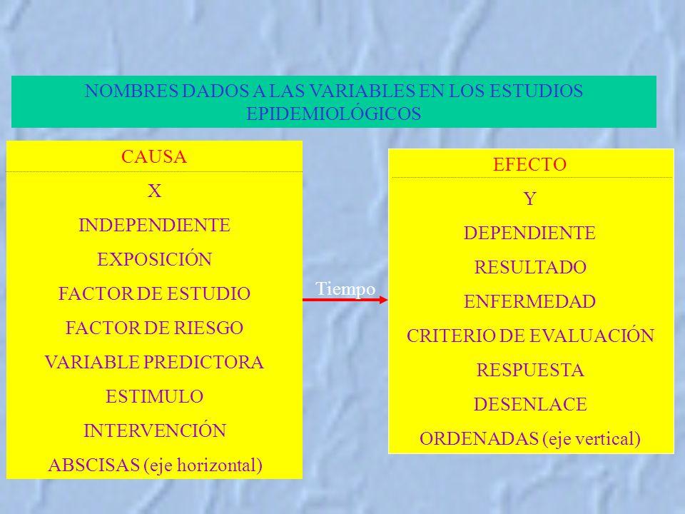 NOMBRES DADOS A LAS VARIABLES EN LOS ESTUDIOS EPIDEMIOLÓGICOS CAUSA X INDEPENDIENTE EXPOSICIÓN FACTOR DE ESTUDIO FACTOR DE RIESGO VARIABLE PREDICTORA ESTIMULO INTERVENCIÓN ABSCISAS (eje horizontal) EFECTO Y DEPENDIENTE RESULTADO ENFERMEDAD CRITERIO DE EVALUACIÓN RESPUESTA DESENLACE ORDENADAS (eje vertical) Tiempo