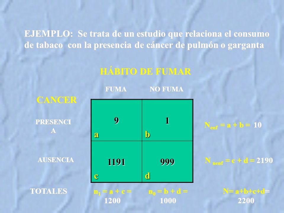 EJEMPLO: Se trata de un estudio que relaciona el consumo de tabaco con la presencia de cáncer de pulmón o garganta TOTALES n 1 = a + c = 1200 n 0 = b + d = 1000 N= a+b+c+d= 2200 N enf = a + b = 10 N nenf = c + d = 2190 HÁBITO DE FUMAR 9a1b 1191c999d CANCER PRESENCI A FUMA NO FUMA AUSENCIA