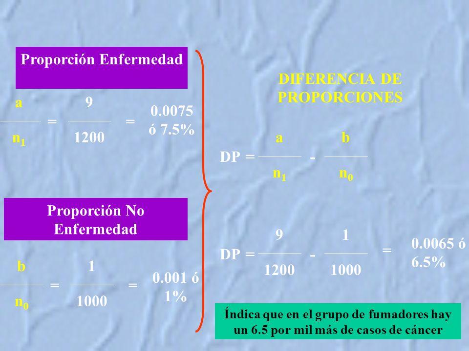Proporción Enfermedad 9 1200 a n1n1 = Proporción No Enfermedad 1 1000 b n0n0 = = = 0.0075 ó 7.5% 0.001 ó 1% a n1n1 b n0n0 --=DP DIFERENCIA DE PROPORCIONES 9 1200 1 1000 --= 0.0065 ó 6.5% DP = Índica que en el grupo de fumadores hay un 6.5 por mil más de casos de cáncer