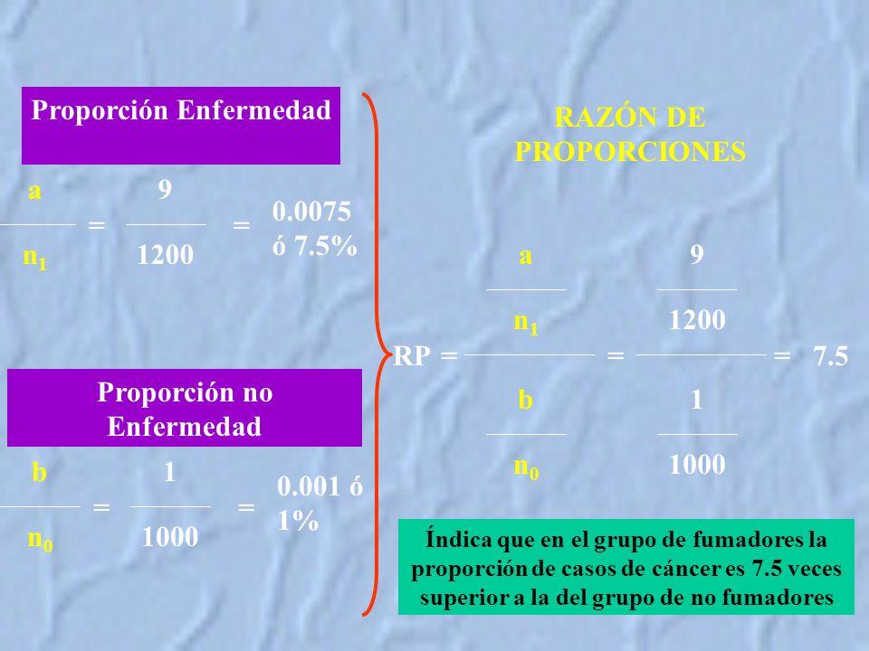 Proporción Enfermedad 9 1200 a n1n1 = Proporción no Enfermedad 1 1000 b n0n0 = = = 0.0075 ó 7.5% 0.001 ó 1% a n1n1 b n0n0 =RP RAZÓN DE PROPORCIONES 9 1200 1 1000 ==7.5 Índica que en el grupo de fumadores la proporción de casos de cáncer es 7.5 veces superior a la del grupo de no fumadores