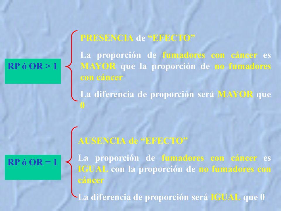 RP ó OR > 1 PRESENCIA de EFECTO La proporción de fumadores con cáncer es MAYOR que la proporción de no fumadores con cáncer La diferencia de proporción será MAYOR que 0 RP ó OR = 1 AUSENCIA de EFECTO La proporción de fumadores con cáncer es IGUAL con la proporción de no fumadores con cáncer La diferencia de proporción será IGUAL que 0