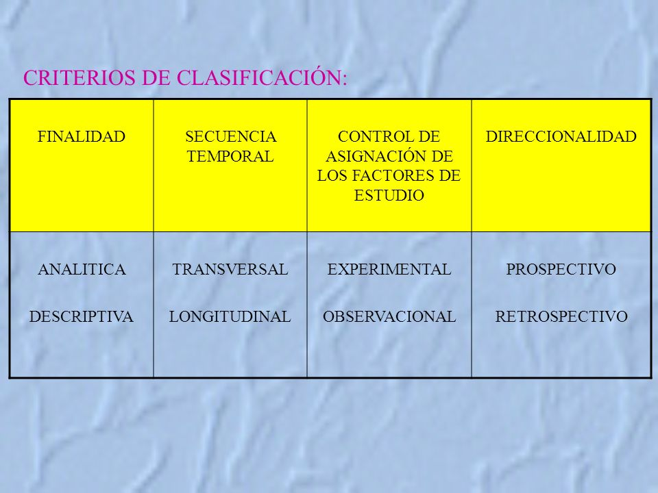 CRITERIOS DE CLASIFICACIÓN: FINALIDADSECUENCIA TEMPORAL CONTROL DE ASIGNACIÓN DE LOS FACTORES DE ESTUDIO DIRECCIONALIDAD ANALITICA DESCRIPTIVA TRANSVERSAL LONGITUDINAL EXPERIMENTAL OBSERVACIONAL PROSPECTIVO RETROSPECTIVO