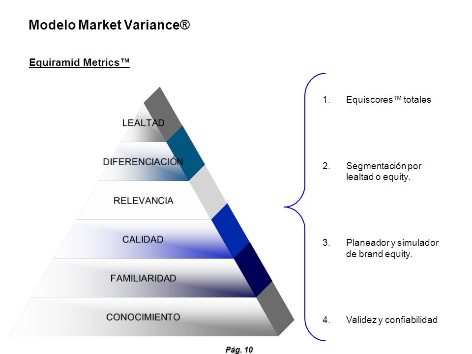 Pág. 10 Modelo Market Variance® Equiramid Metrics LEALTAD DIFERENCIACIÓN RELEVANCIA CALIDAD FAMILIARIDAD CONOCIMIENTO 1.Equiscores totales 2.Segmentac