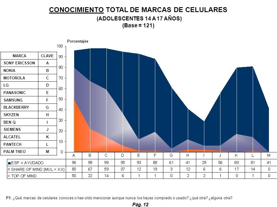 Pág. 12 CONOCIMIENTO TOTAL DE MARCAS DE CELULARES (ADOLESCENTES 14 A 17 AÑOS) (Base = 121) P1. ¿Qué marcas de celulares conoces o has oído mencionar a