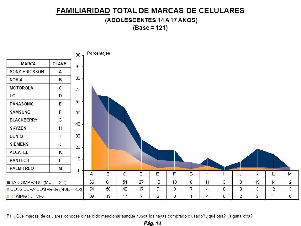 Pág. 14 FAMILIARIDAD TOTAL DE MARCAS DE CELULARES (ADOLESCENTES 14 A 17 AÑOS) (Base = 121) P1. ¿Qué marcas de celulares conoces o has oído mencionar a