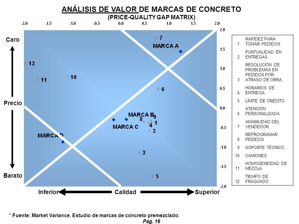Pág. 16 * Fuente: Market Variance. Estudio de marcas de concreto premezclado. ANÁLISIS DE VALOR DE MARCAS DE CONCRETO (PRICE-QUALITY GAP MATRIX) Infer