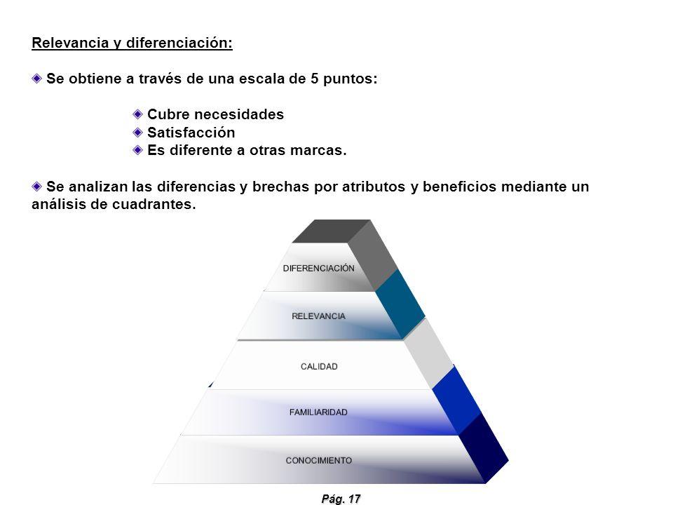 Pág. 17 DIFERENCIACIÓN RELEVANCIA CALIDAD FAMILIARIDAD CONOCIMIENTO Relevancia y diferenciación: Se obtiene a través de una escala de 5 puntos: Cubre