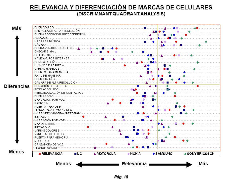 Pág. 18 Menos Relevancia Más Más Diferencias Menos RELEVANCIA Y DIFERENCIACIÓN DE MARCAS DE CELULARES (DISCRIMNANT QUADRANT ANALYSIS)