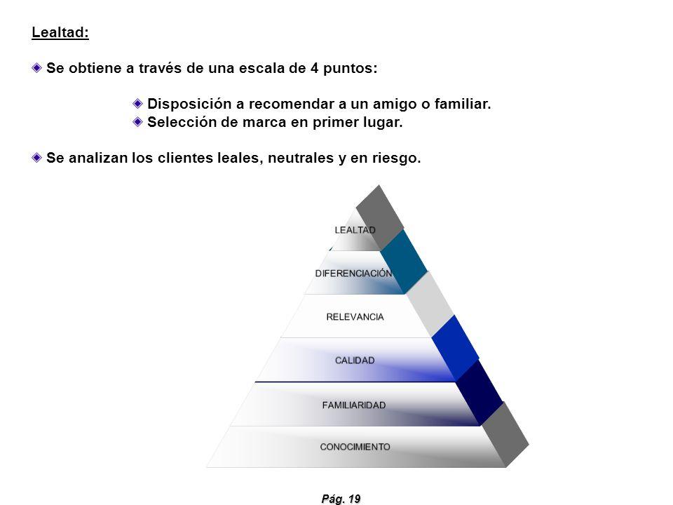 Pág. 19 LEALTAD DIFERENCIACIÓN RELEVANCIA CALIDAD FAMILIARIDAD CONOCIMIENTO Lealtad: Se obtiene a través de una escala de 4 puntos: Disposición a reco